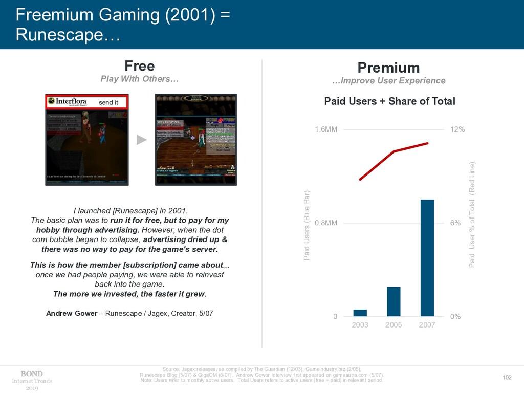 102 Internet Trends 2019 Freemium Gaming (2001)...