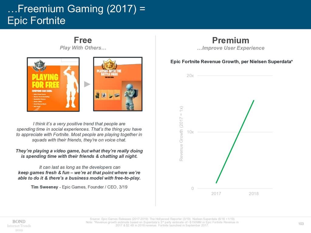 103 Internet Trends 2019 …Freemium Gaming (2017...
