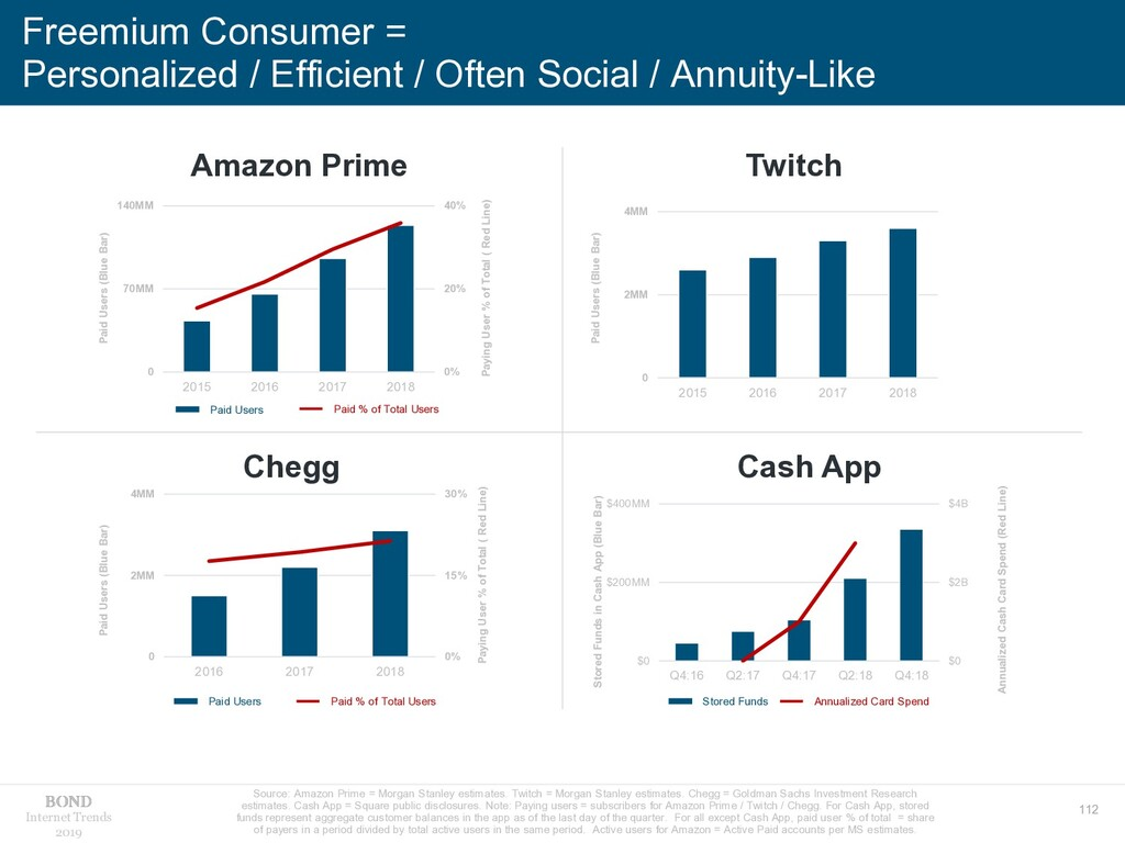 112 Internet Trends 2019 Freemium Consumer = Pe...