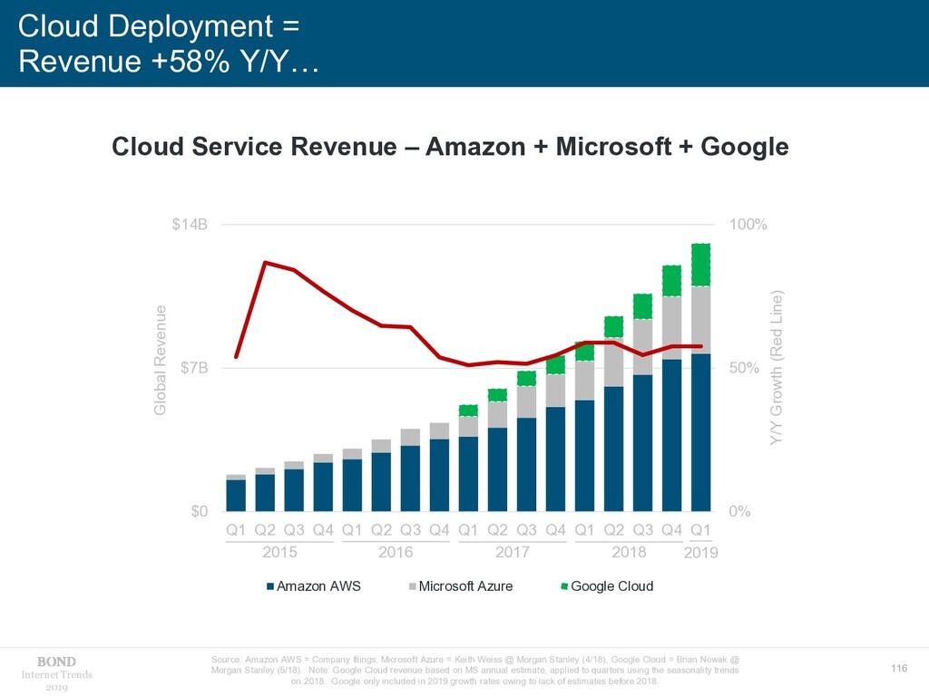 116 Internet Trends 2019 Cloud Deployment = Rev...