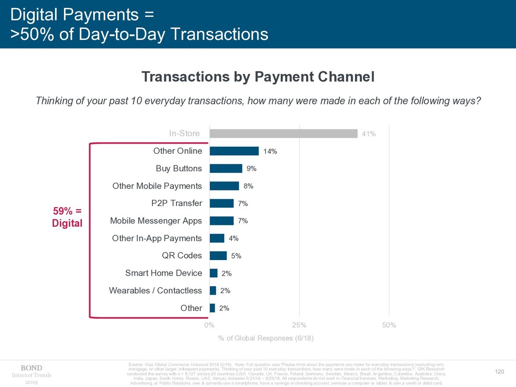 120 Internet Trends 2019 Digital Payments = >50...