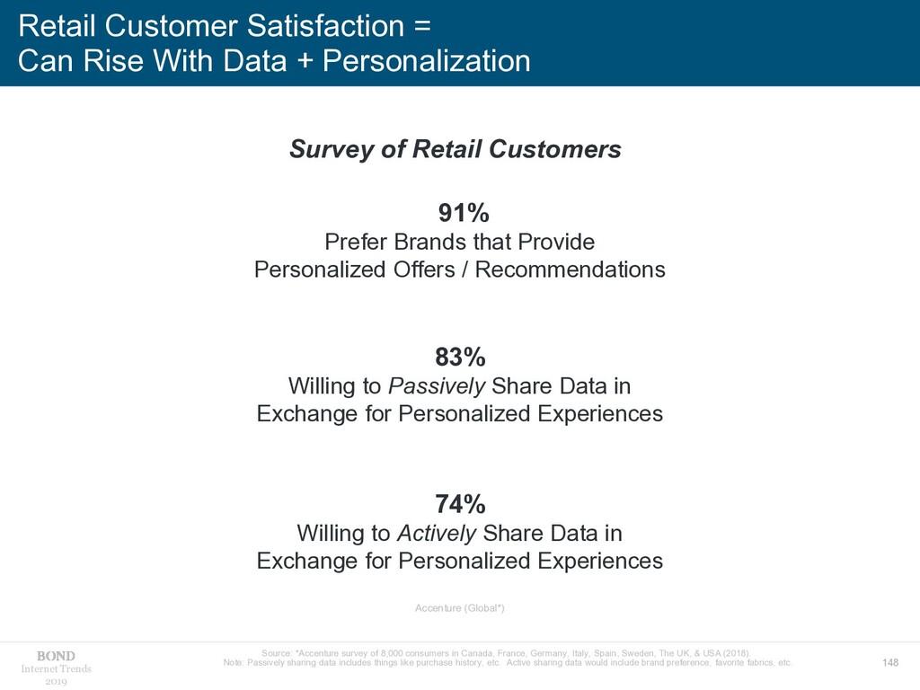 148 Internet Trends 2019 Retail Customer Satisf...