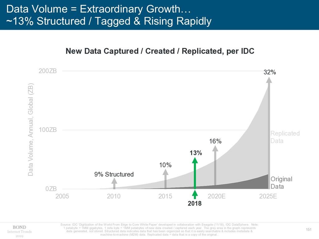 151 Internet Trends 2019 Data Volume = Extraord...