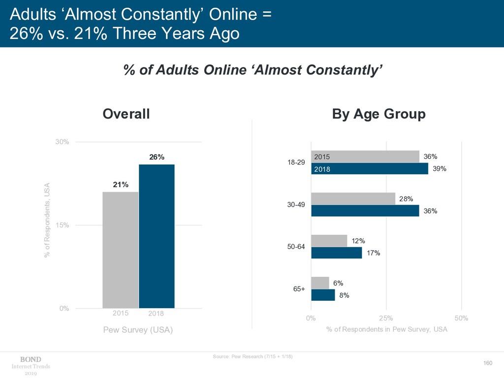 160 Internet Trends 2019 8% 17% 36% 39% 6% 12% ...