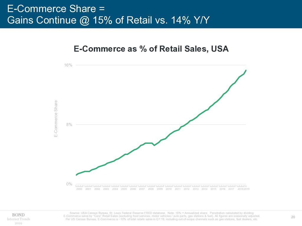 20 Internet Trends 2019 E-Commerce Share = Gain...