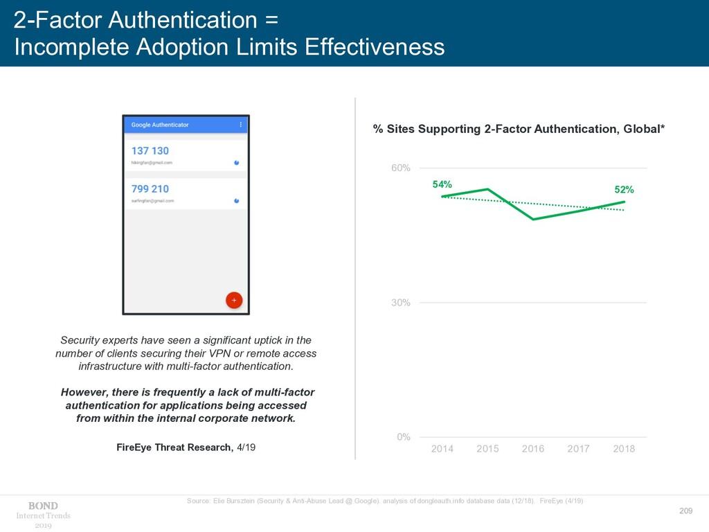 209 Internet Trends 2019 2-Factor Authenticatio...