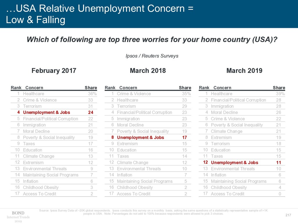 217 Internet Trends 2019 …USA Relative Unemploy...