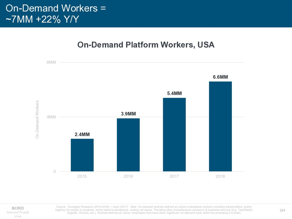 224 Internet Trends 2019 On-Demand Workers = ~7...
