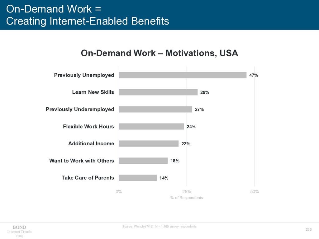 226 Internet Trends 2019 On-Demand Work = Creat...