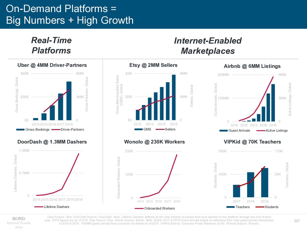 227 Internet Trends 2019 On-Demand Platforms = ...