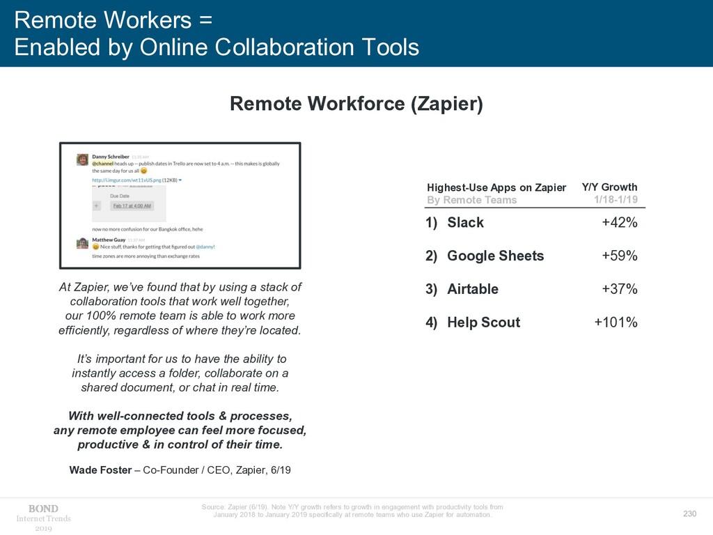 230 Internet Trends 2019 Remote Workers = Enabl...