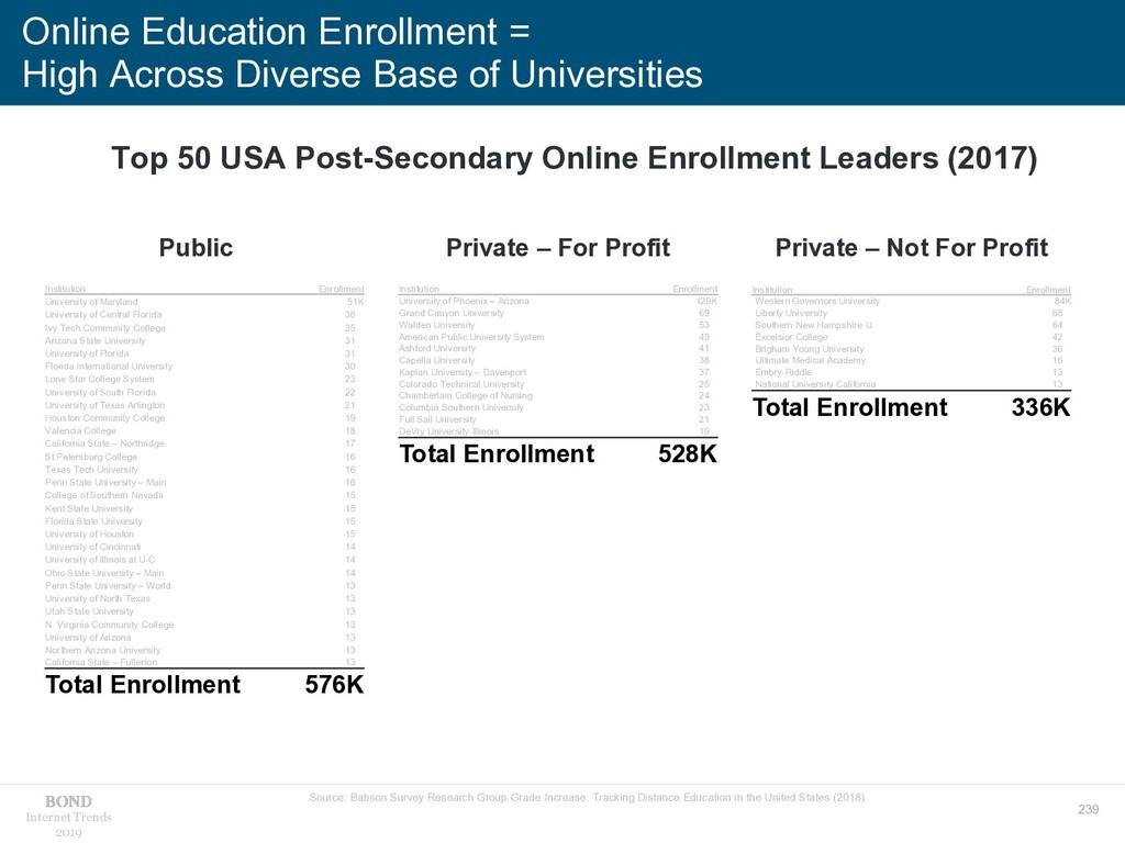 239 Internet Trends 2019 Online Education Enrol...