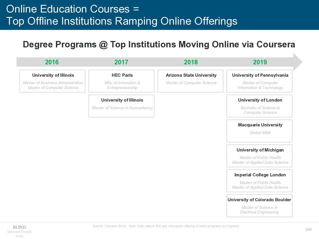 240 Internet Trends 2019 Online Education Cours...