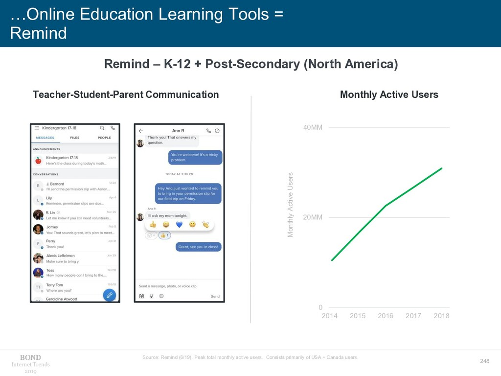 248 Internet Trends 2019 …Online Education Lear...