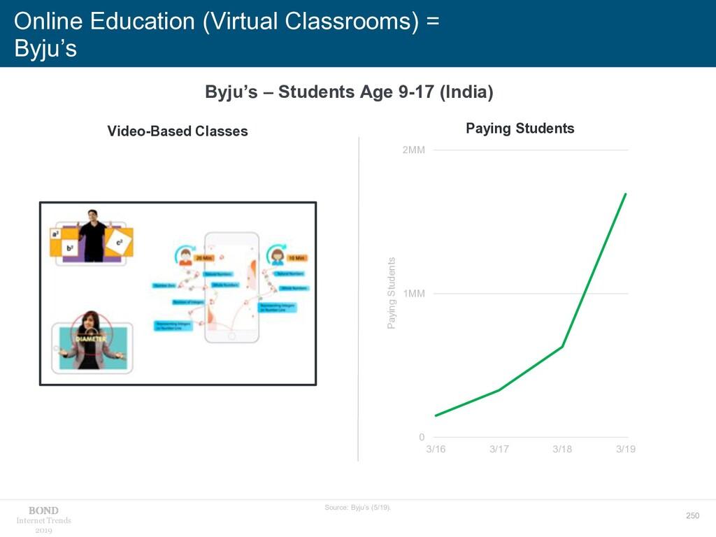 250 Internet Trends 2019 Online Education (Virt...