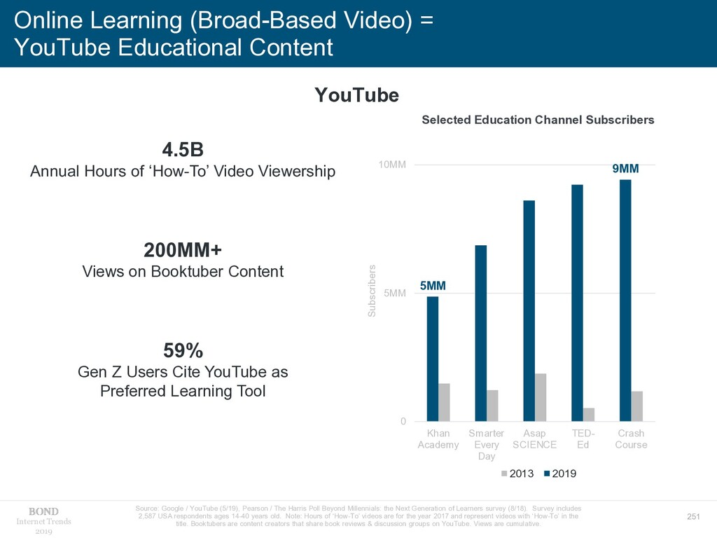 251 Internet Trends 2019 Online Learning (Broad...