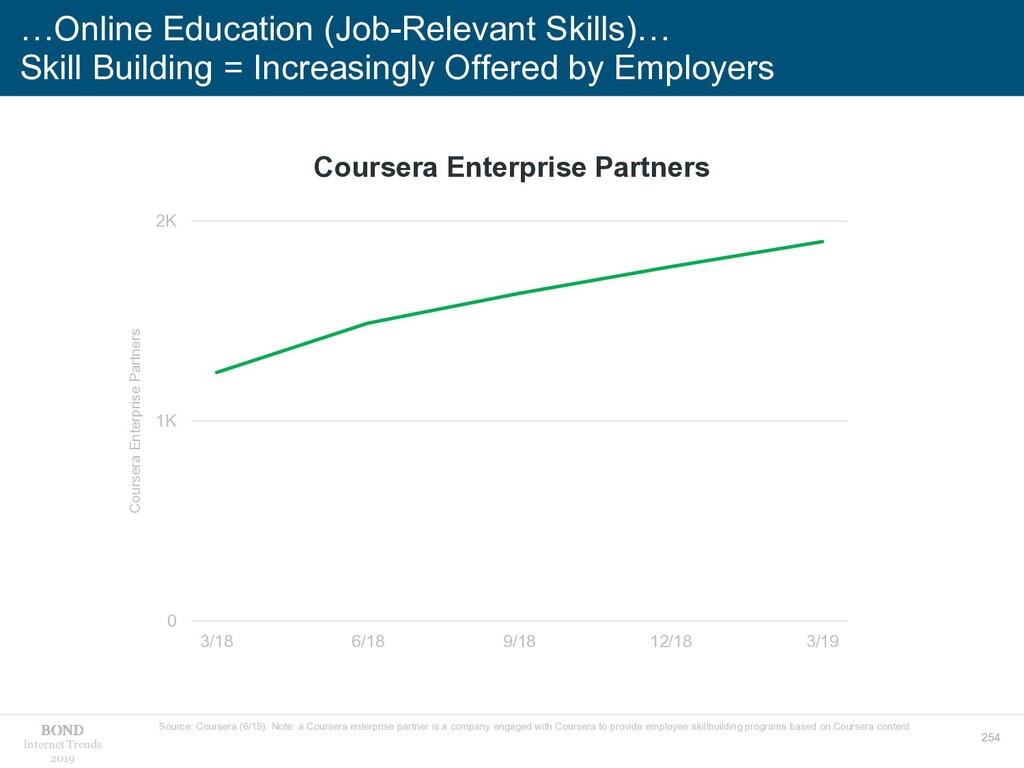 254 Internet Trends 2019 …Online Education (Job...