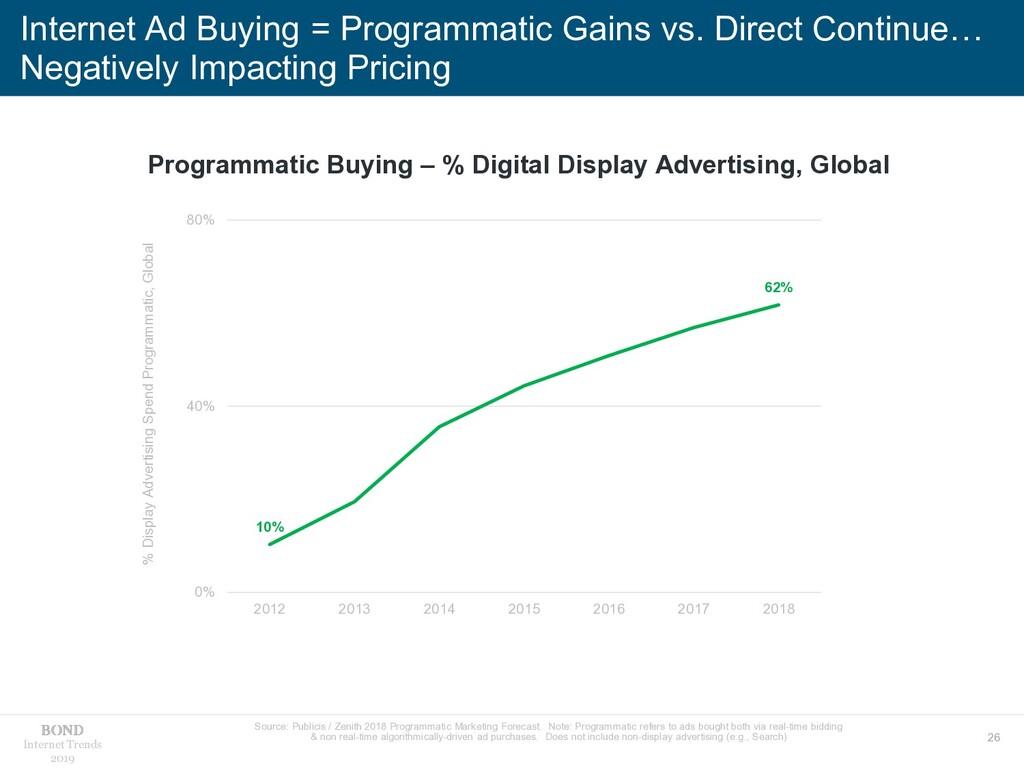 26 Internet Trends 2019 Internet Ad Buying = Pr...
