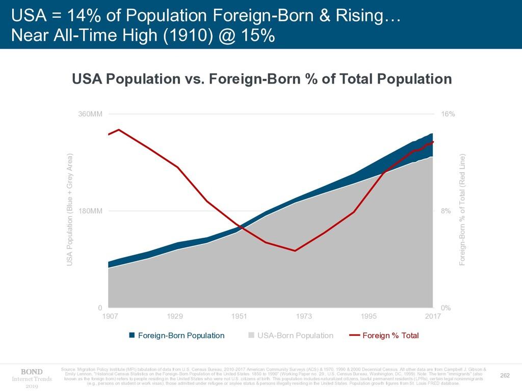 262 Internet Trends 2019 USA = 14% of Populatio...