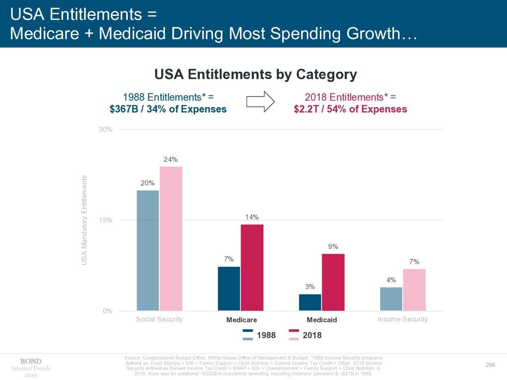 266 Internet Trends 2019 USA Entitlements = Med...