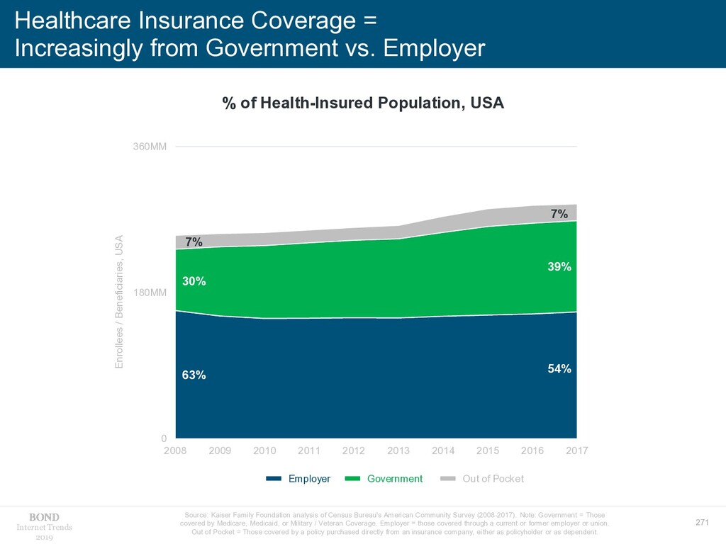 271 Internet Trends 2019 Healthcare Insurance C...