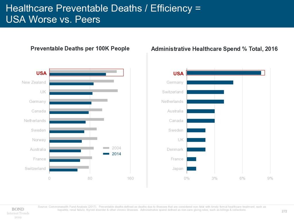 272 Internet Trends 2019 Healthcare Preventable...