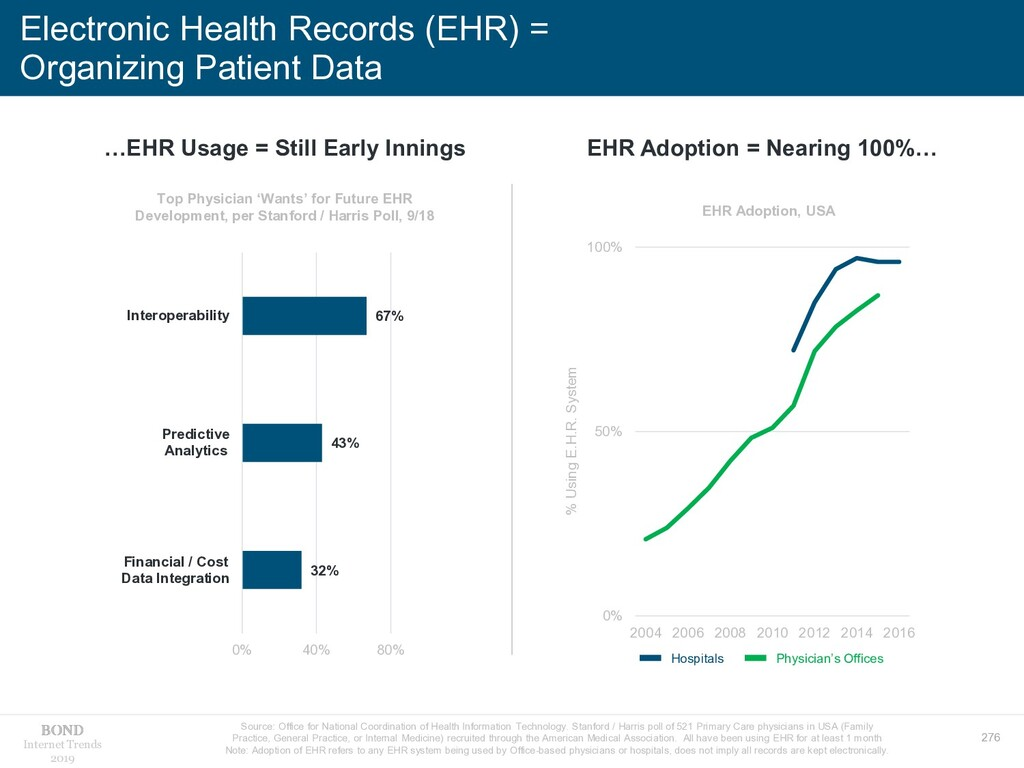 276 Internet Trends 2019 Electronic Health Reco...