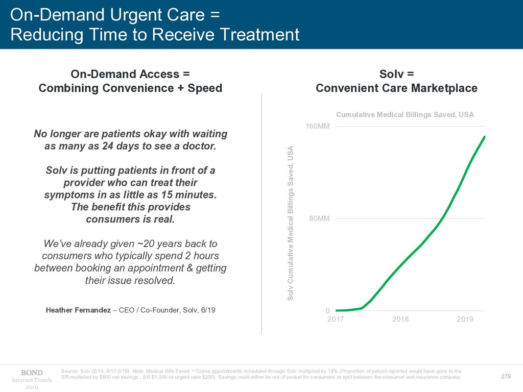 279 Internet Trends 2019 On-Demand Urgent Care ...