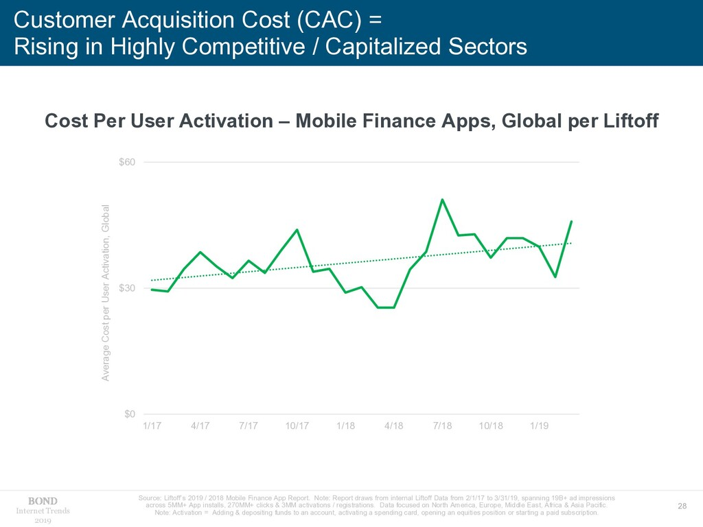 28 Internet Trends 2019 Customer Acquisition Co...