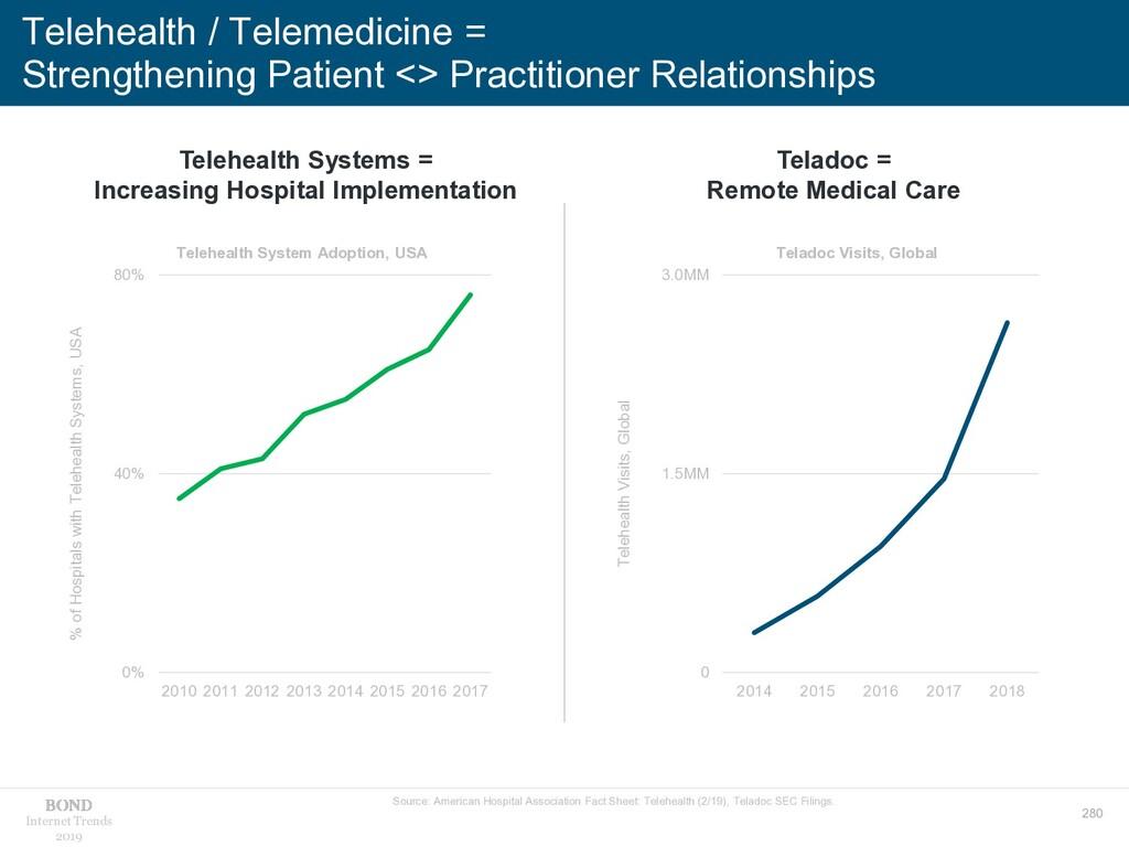 280 Internet Trends 2019 Telehealth / Telemedic...