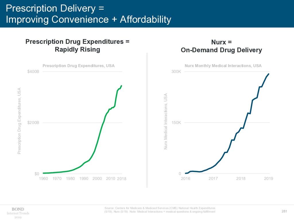 281 Internet Trends 2019 Prescription Delivery ...