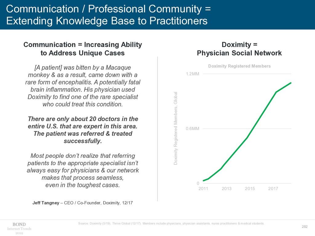 282 Internet Trends 2019 Communication / Profes...
