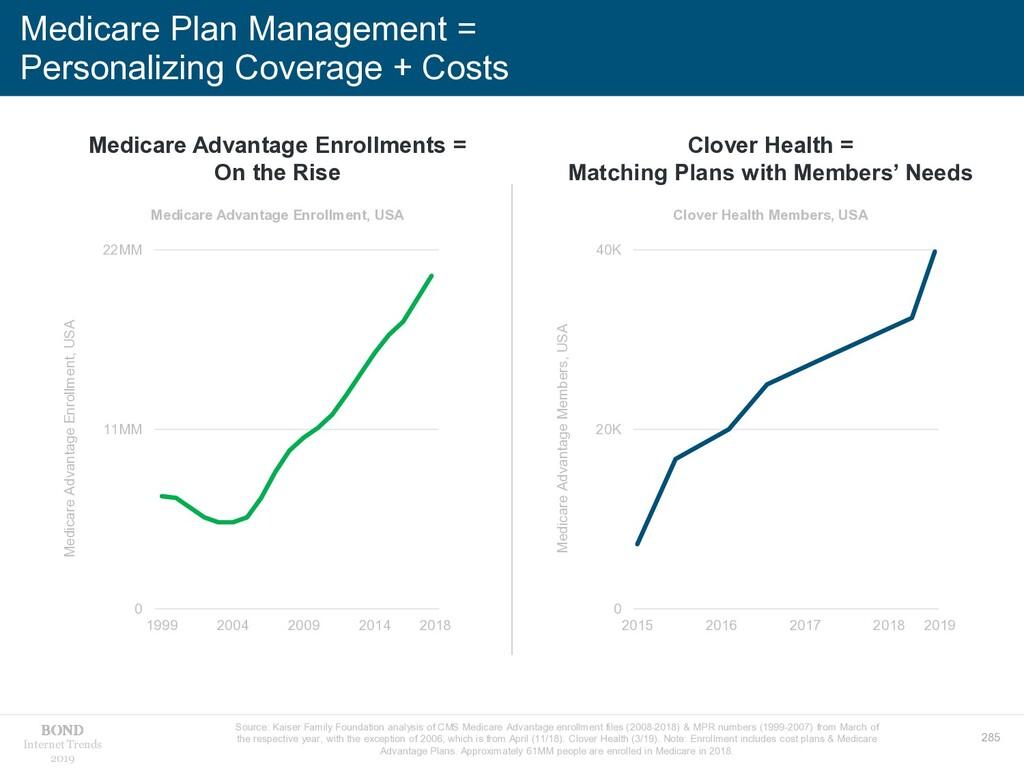 285 Internet Trends 2019 Medicare Plan Manageme...