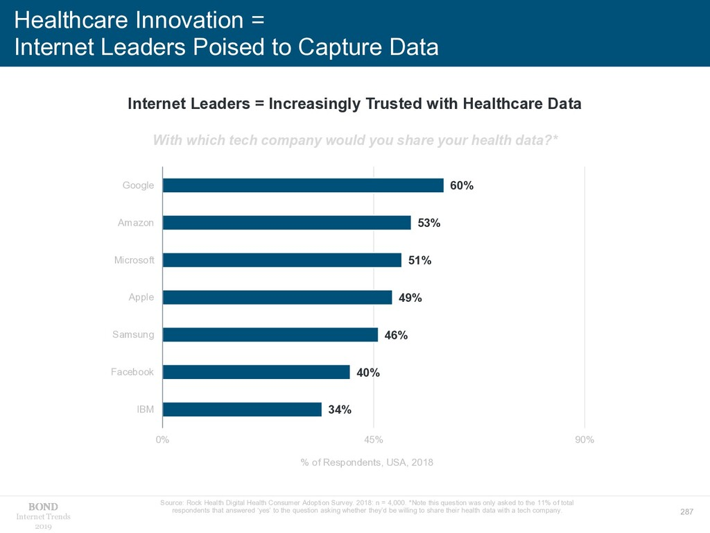 287 Internet Trends 2019 Healthcare Innovation ...