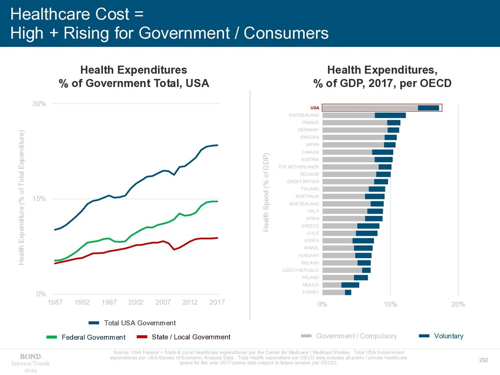292 Internet Trends 2019 Healthcare Cost = High...
