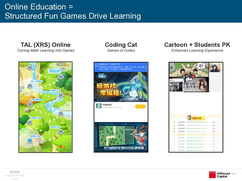 312 Internet Trends 2019 Online Education = Str...