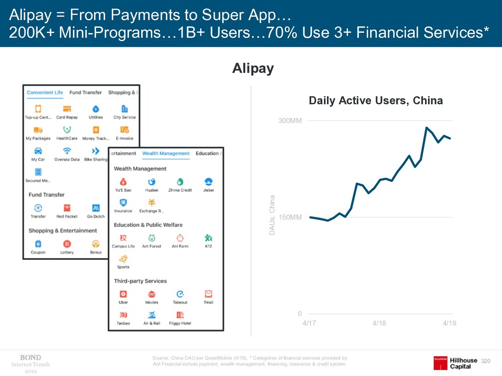 320 Internet Trends 2019 Alipay = From Payments...