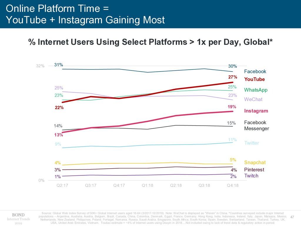 47 Internet Trends 2019 Online Platform Time = ...