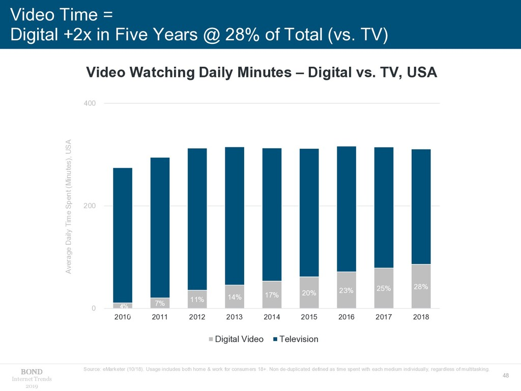 48 Internet Trends 2019 Video Time = Digital +2...