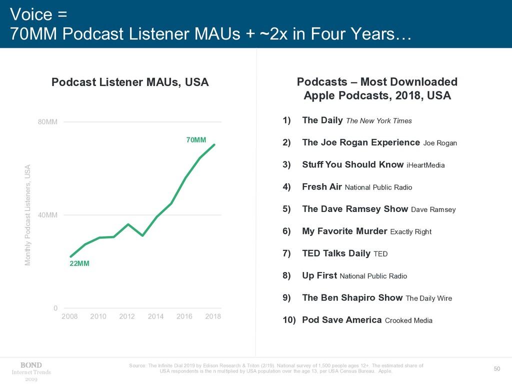 50 Internet Trends 2019 Voice = 70MM Podcast Li...