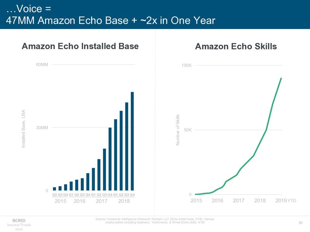 51 Internet Trends 2019 …Voice = 47MM Amazon Ec...