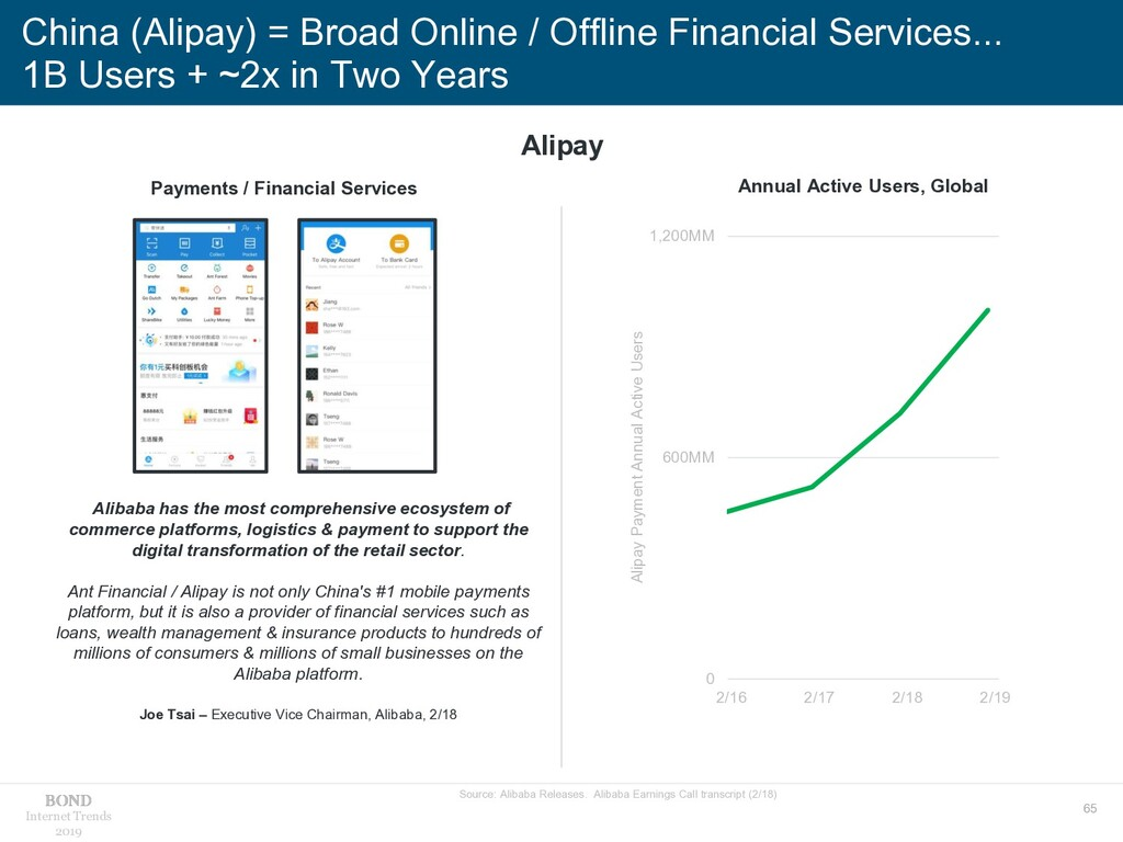 65 Internet Trends 2019 China (Alipay) = Broad ...
