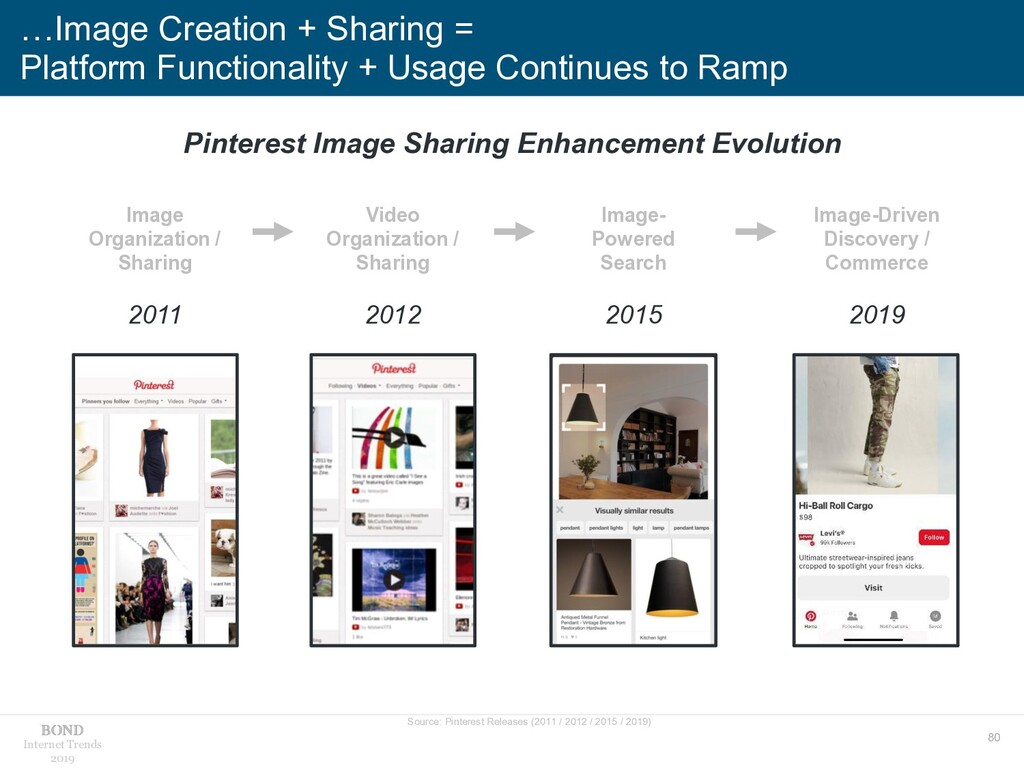 80 Internet Trends 2019 …Image Creation + Shari...