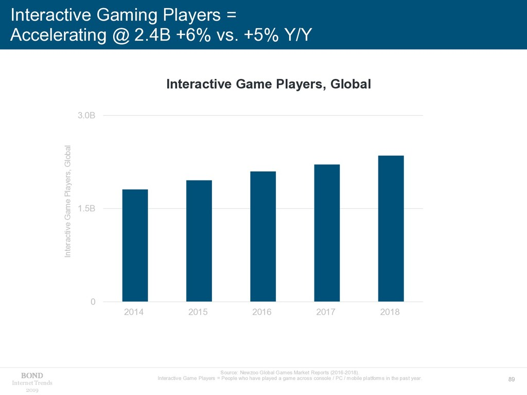 89 Internet Trends 2019 Interactive Gaming Play...