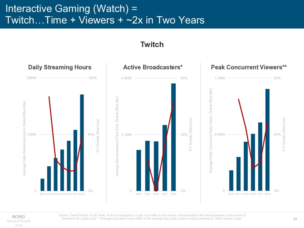 94 Internet Trends 2019 Interactive Gaming (Wat...