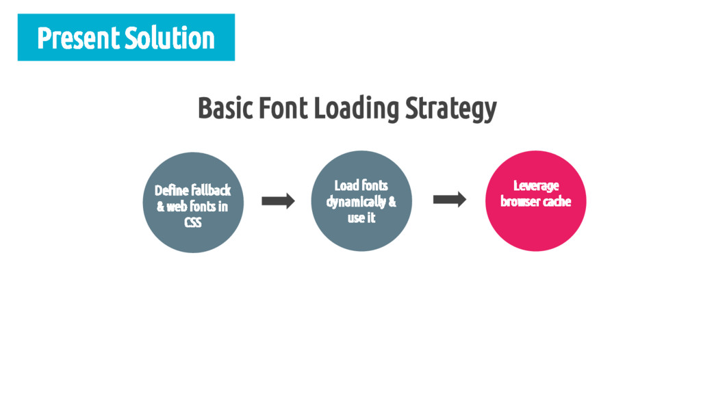 Present Solution Define fallback & web fonts in...