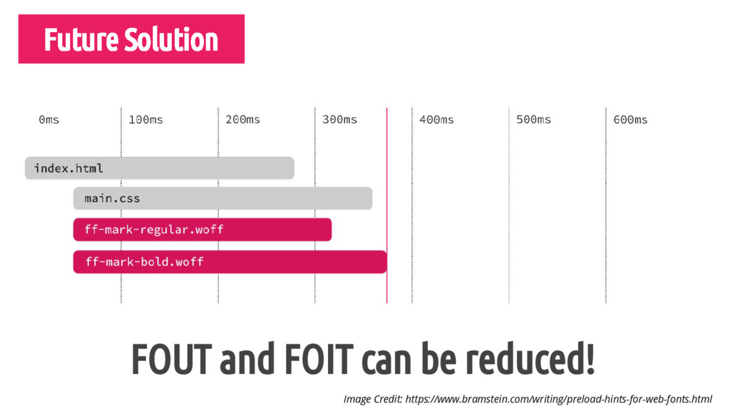 Future Solution FOUT and FOIT can be reduced! I...