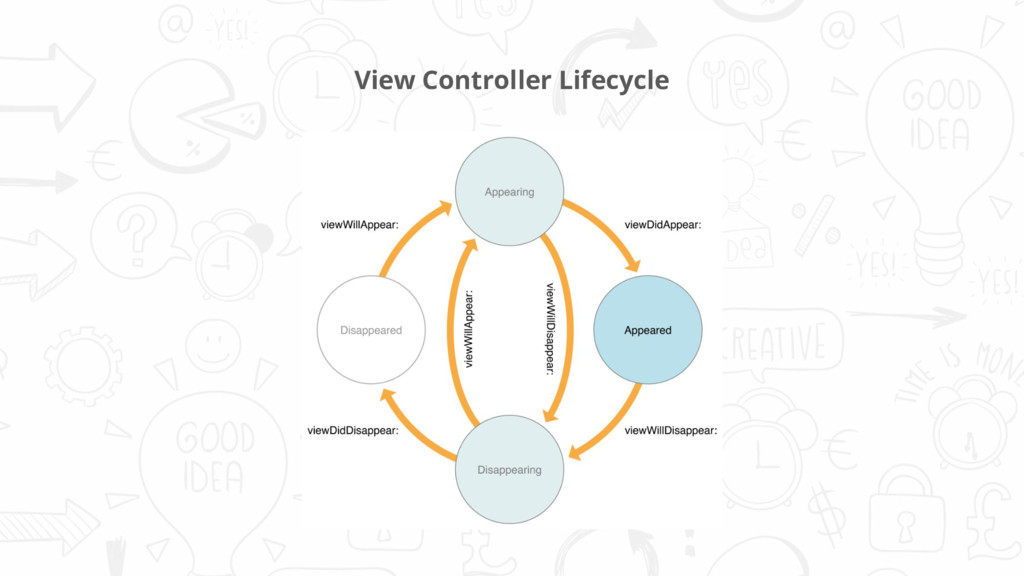 View Controller Lifecycle