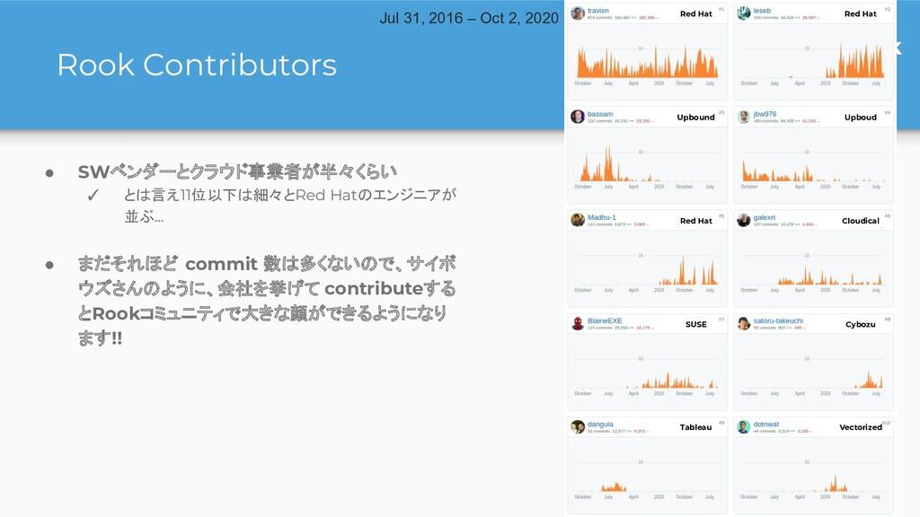 #japanrook Rook Contributors ● SWベンダーとクラウド事業者が半...