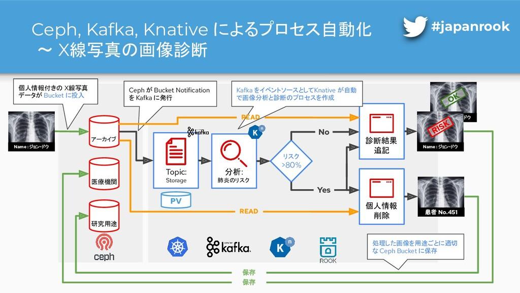 Ceph, Kafka, Knative によるプロセス自動化 〜 X線写真の画像診断 #ja...